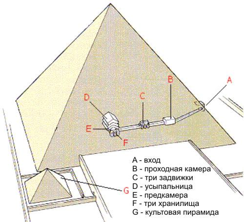 Схема пирамиды Джедкара.