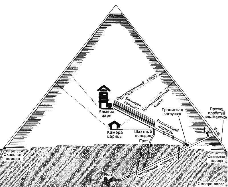 Пирамида Хуфу в разрезе.